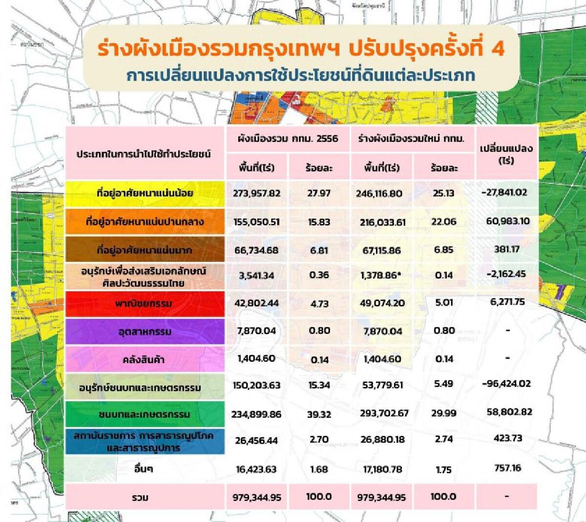 ร่างผังเมือง กทม.ใหม่ ป้องน้ำท่วม ลดแออัด พัฒนาเมือง