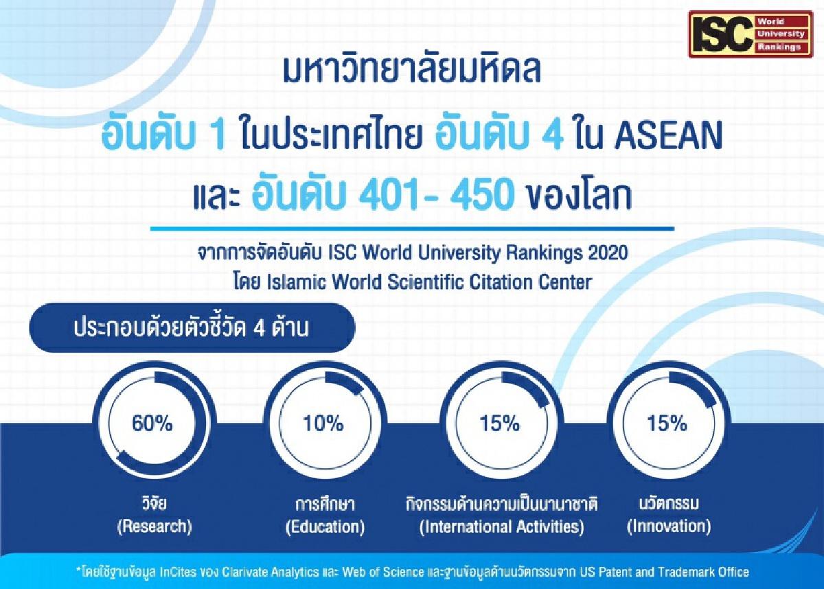 ม.มหิดล ขึ้นแท่นอันดับ 1 ของประเทศไทย 3 ปีซ้อน จากการจัดอันดับมหาวิทยาลัยโลก