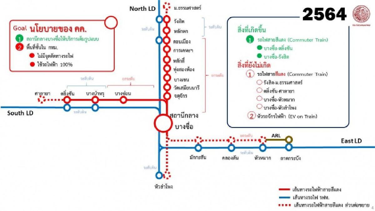 รถไฟชานเมืองสายสีแดงคาดเปิดปลายปี64