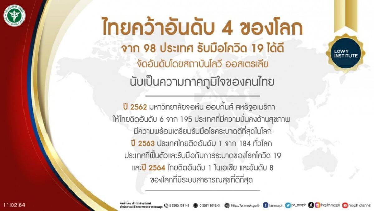 สธ. ย้ำไทยมีนวัตกรรมพึ่งตนเอง ช่วยควบคุมโรคโควิด 19 ติด Top 5 ของโลก