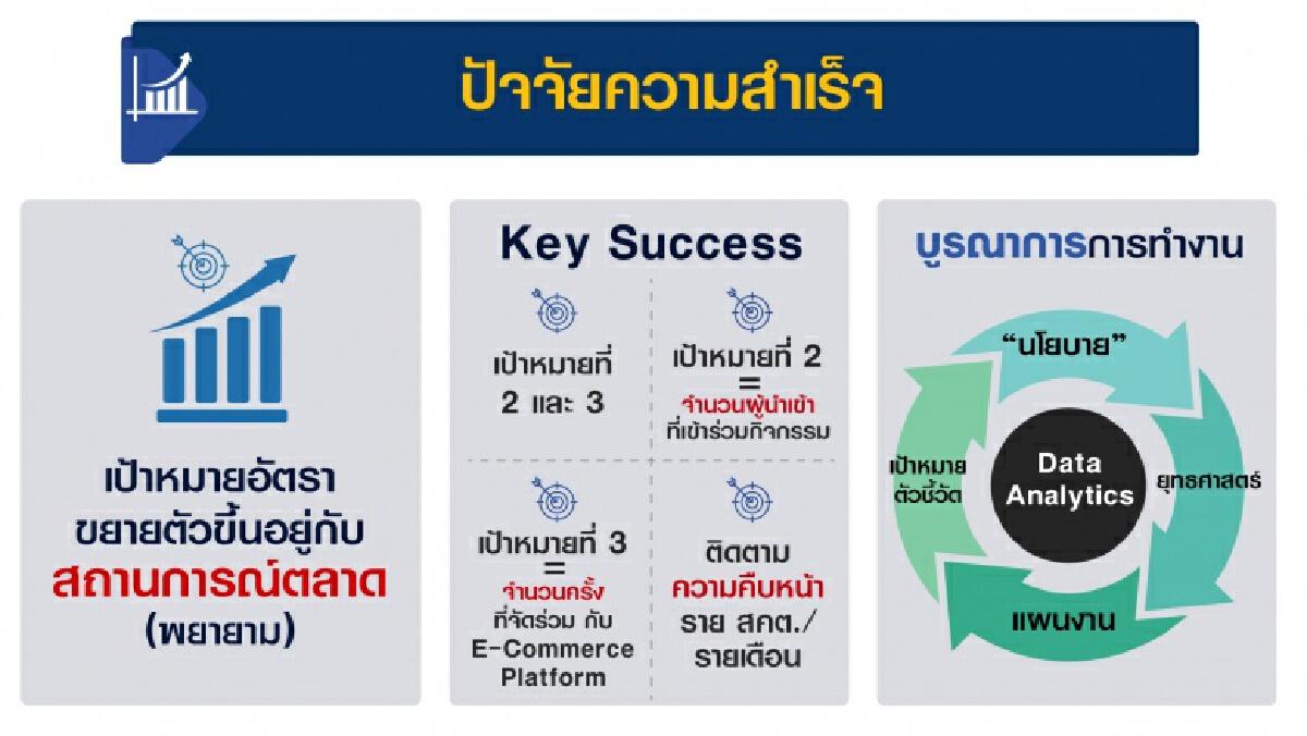 'จุรินทร์' เข้ม ตั้ง 3 เป้าหมาย ทูตพาณิชย์ 58 แห่ง 43 ประเทศทั่วโลก เร่งรัดการส่งออกไทยปี2564 ให้เติบโต 4%