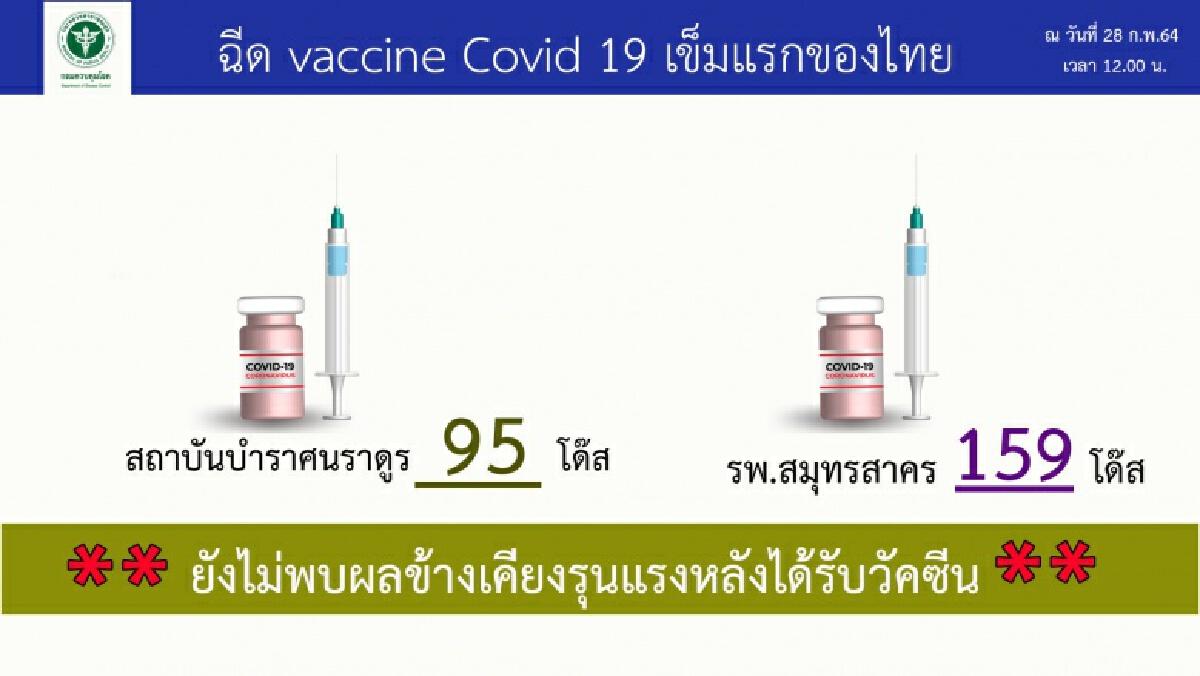 สธ. ย้ำประชาชนคงมาตรการป้องกันโรค แม้ฉีดวัคซีน ส่วนสถานการณ์โควิด 19 แนวโน้มดีขึ้น
