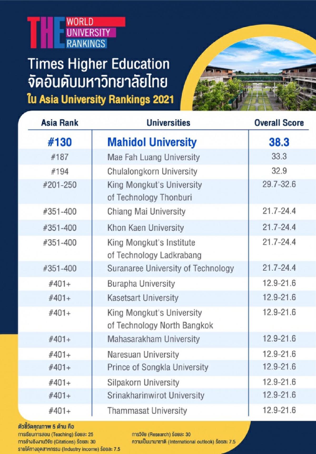 ม.มหิดล ได้ที่ 1 ของไทยในภาพรวม (Overall Ranking)
