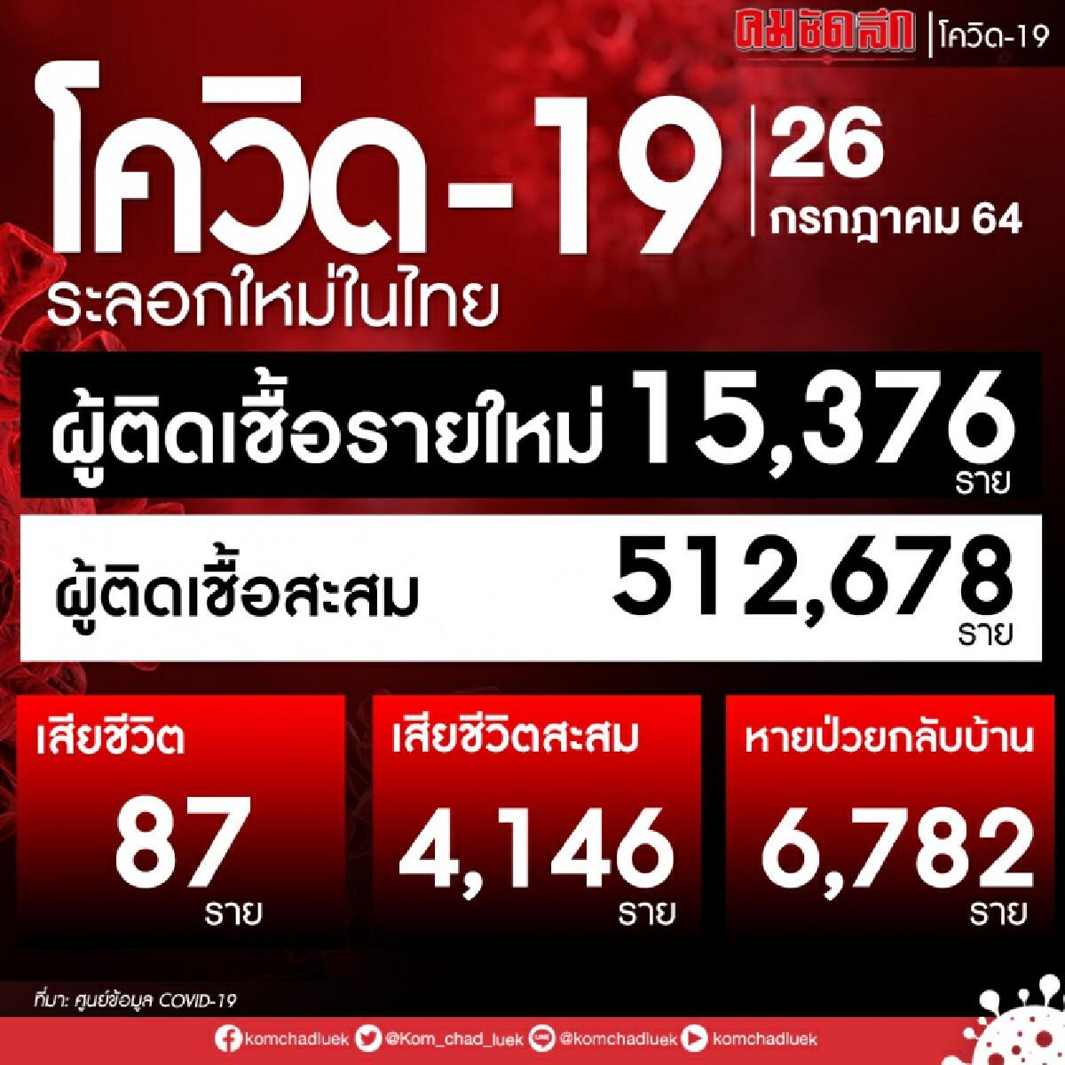 อัปเดต โควิดวันนี้ ติดเชื้อเพิ่ม 15,376 ราย เสียชีวิต 87 ราย