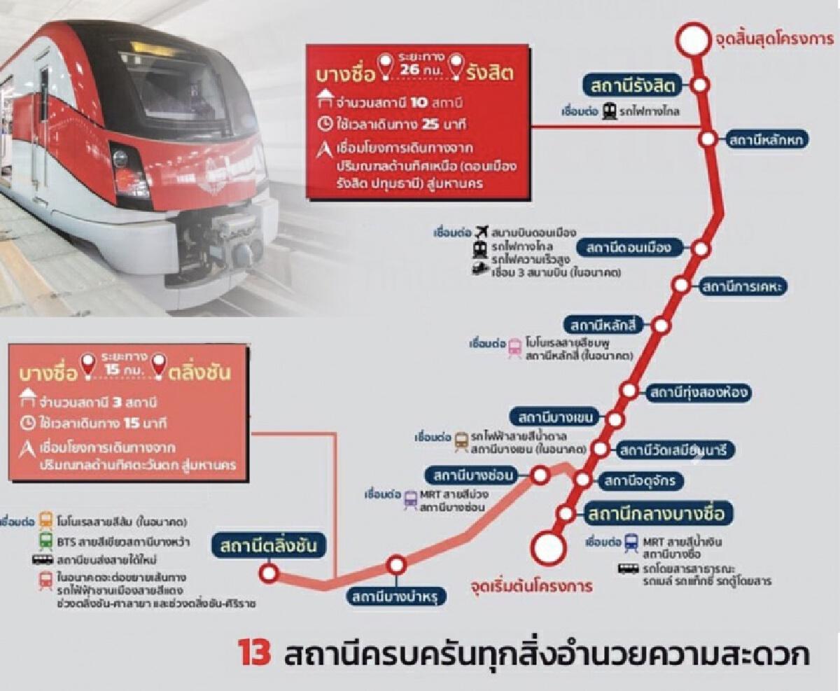 8 ที่เที่ยวกับรถไฟสายสีแดงจากบางซื่อถึงรังสิต