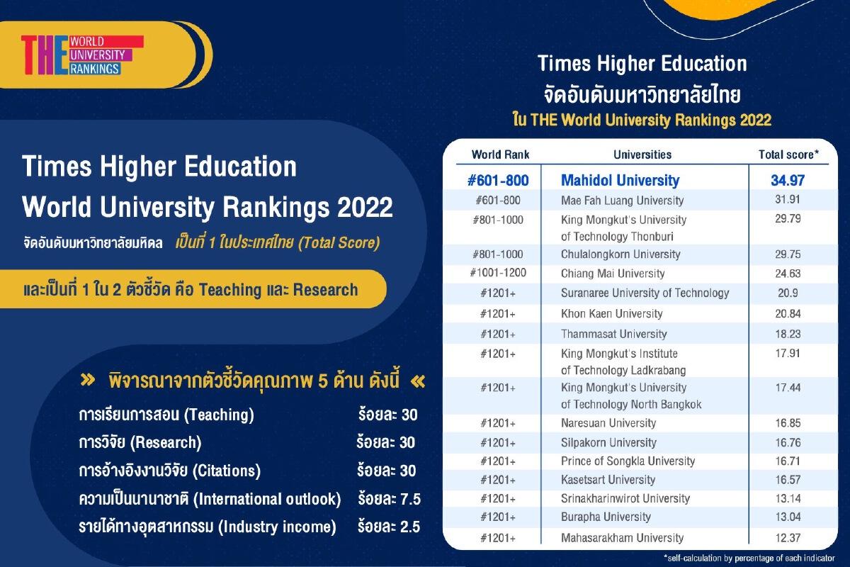 """เจ๋ง """"ม.มหิดล"""" ได้คะแนนรวมดีที่สุด อันดับ 1 ในประเทศ ด้านการสอน-วิจัย"""