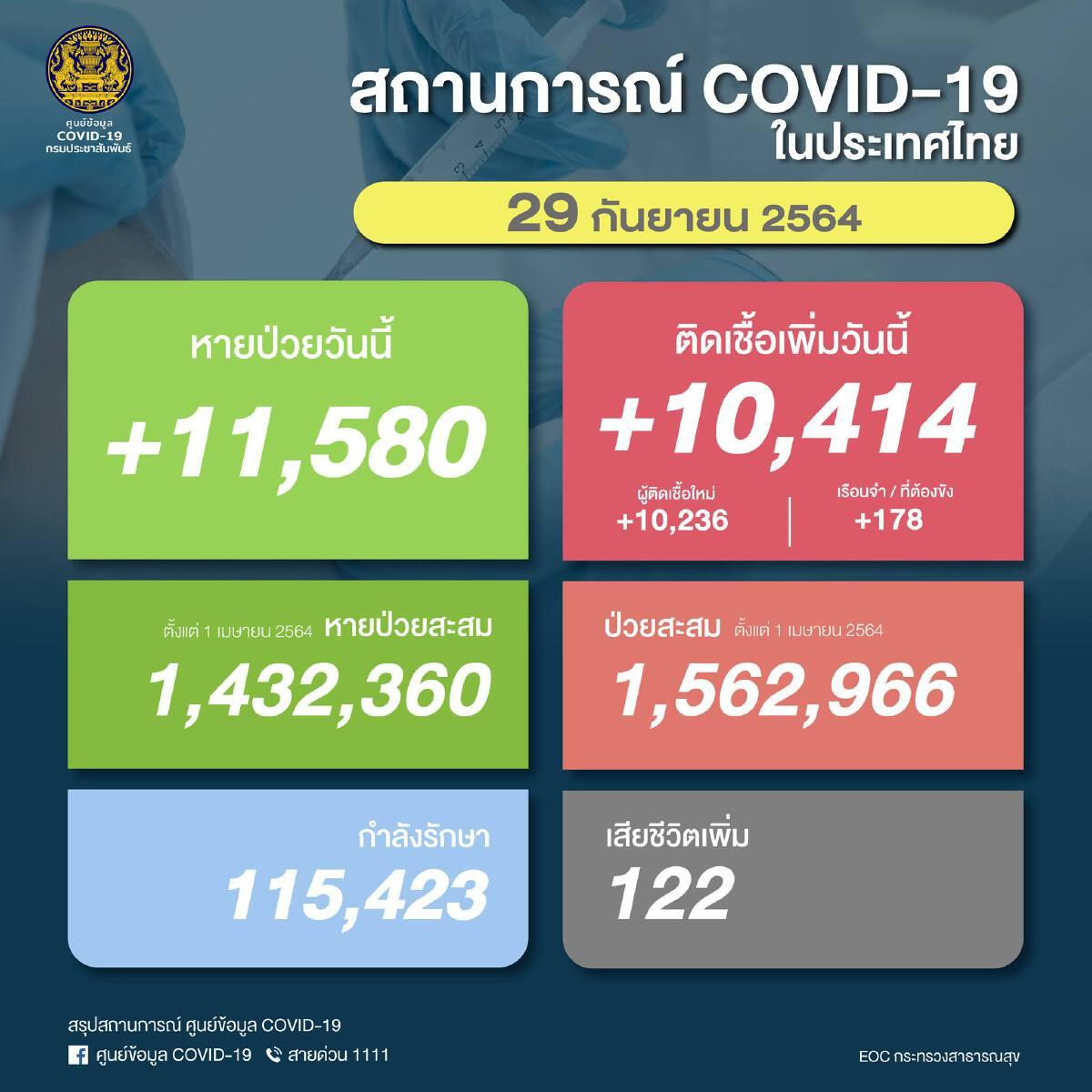 """ด่วน """"โควิดวันนี้"""" กลับมาพุ่ง พบผู้ติดเชื้อใหม่ 10,414 ราย เสียชีวิตเพิ่ม 122"""