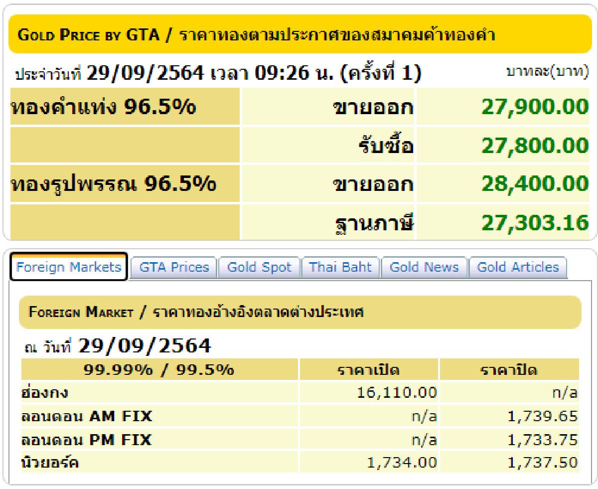 """พุ่งอีก """"ราคาทอง"""" วันนี้ 29 กันยายน 2564 เปิดตลาดปรับขึ้น 50 บาท"""