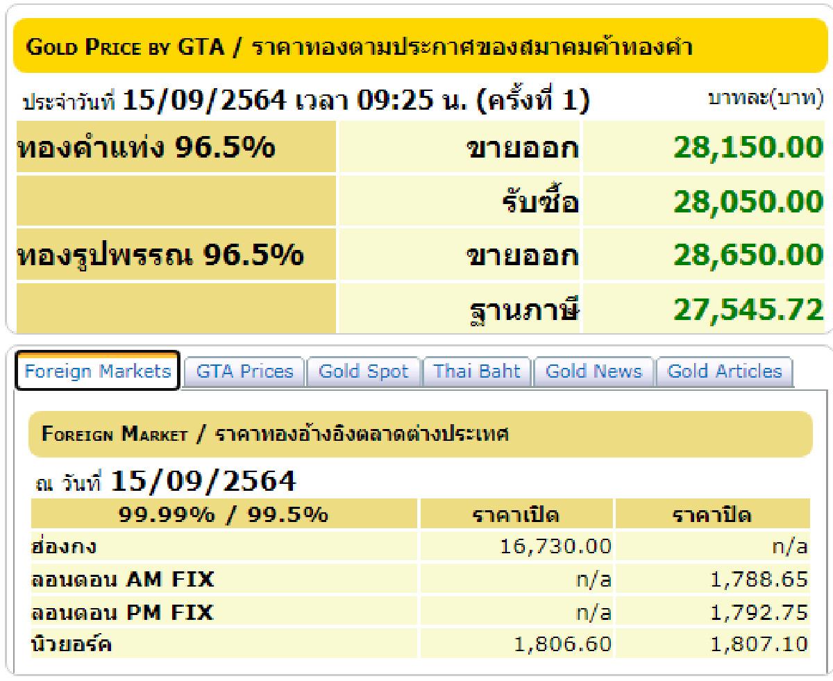 """""""ราคาทอง"""" วันนี้ 15 กันยายน 2564 เปิดตลาดปรับขึ้น 250 บาท"""