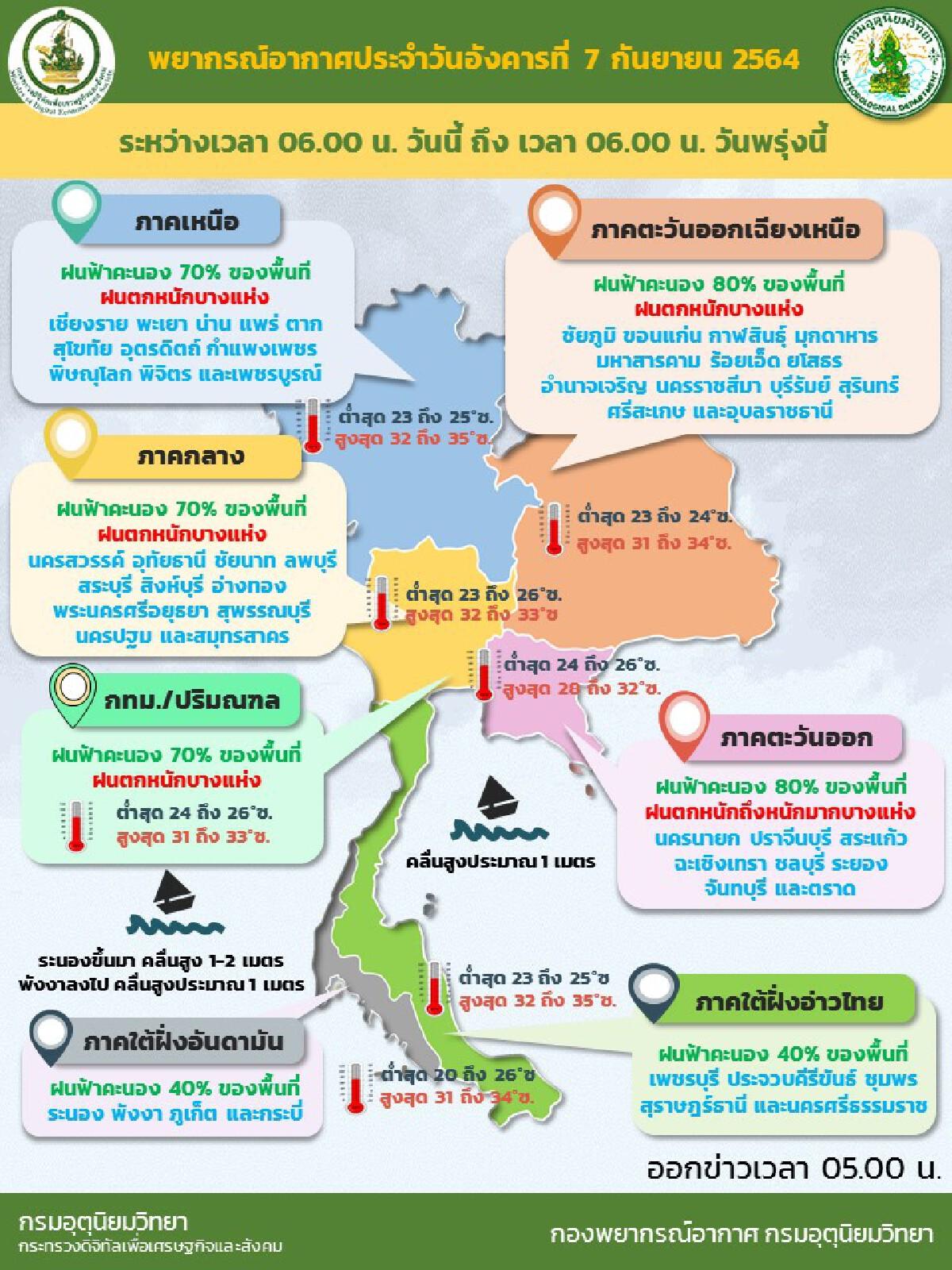 """""""กรมอุตุนิยมวิทยา"""" ทั่วไทยมีฝนเพิ่มขึ้น จับตา พายุโซนร้อนโกนเซิน 9-10 ก.ย."""