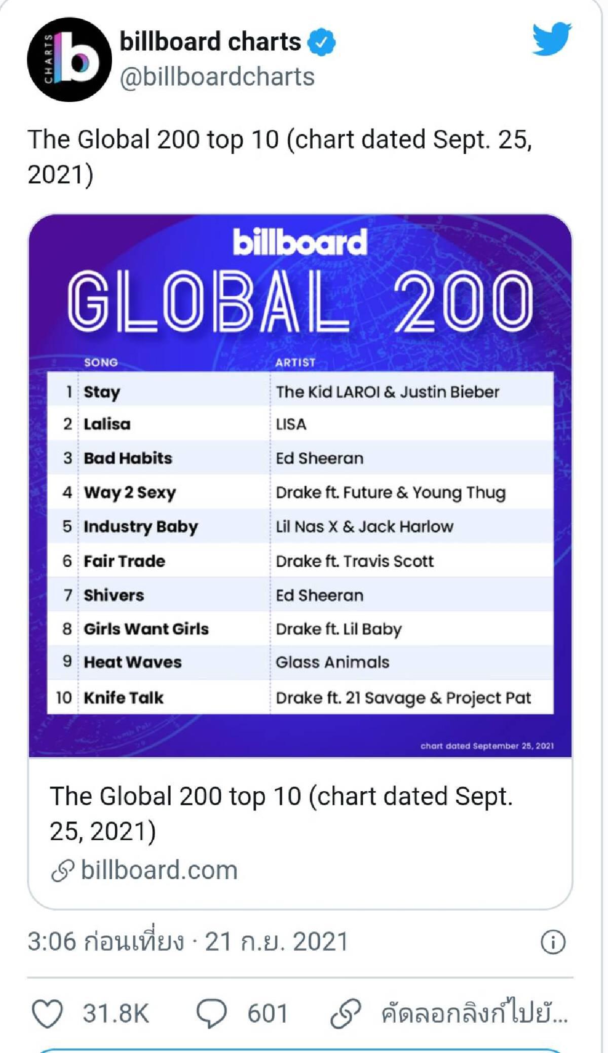 """กระแสแรงเกินต้าน """"ลิซ่า"""" พาเพลง LALISA ติดอันดับชาร์ตเพลงทั่วโลก"""