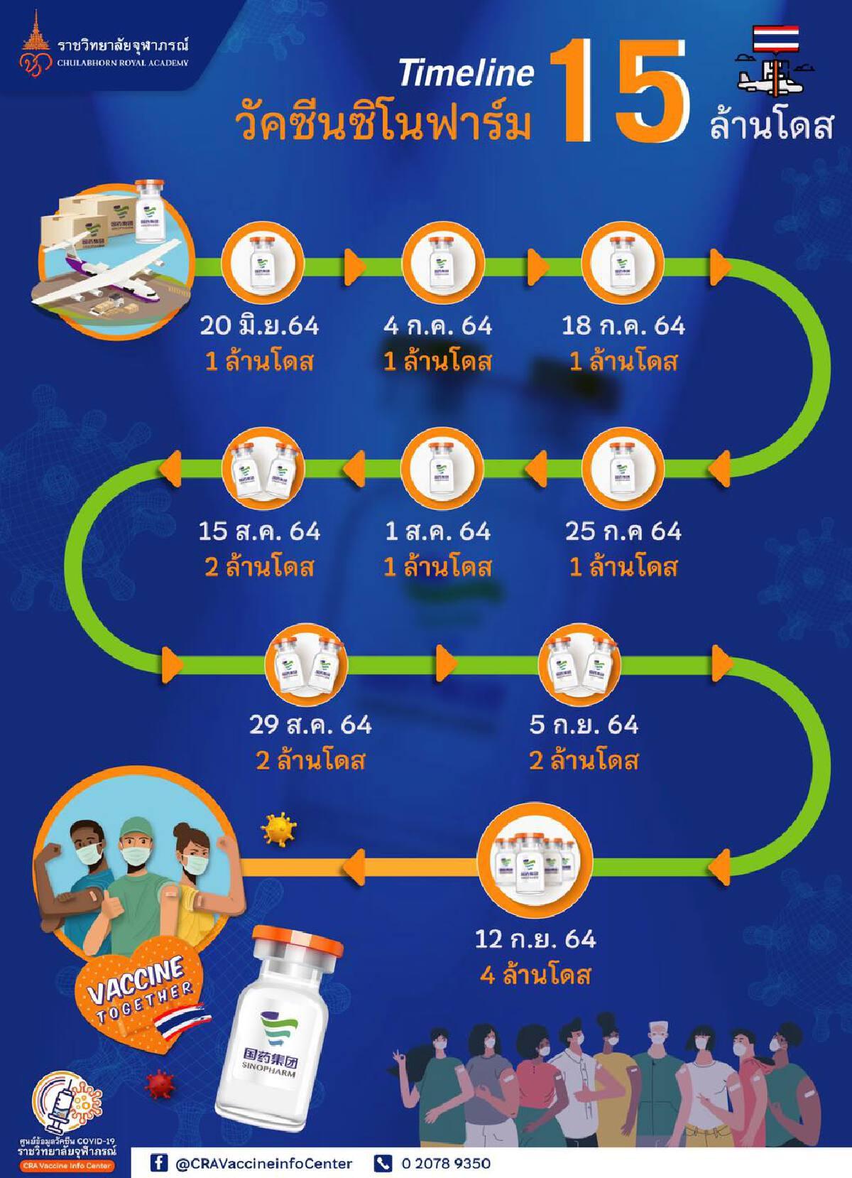 """""""วัคซีนซิโนฟาร์ม"""" ลอต 9 ถึงไทยอีก 4 ล้านโดส เตรียมกระจายฉีดระยะ 3"""