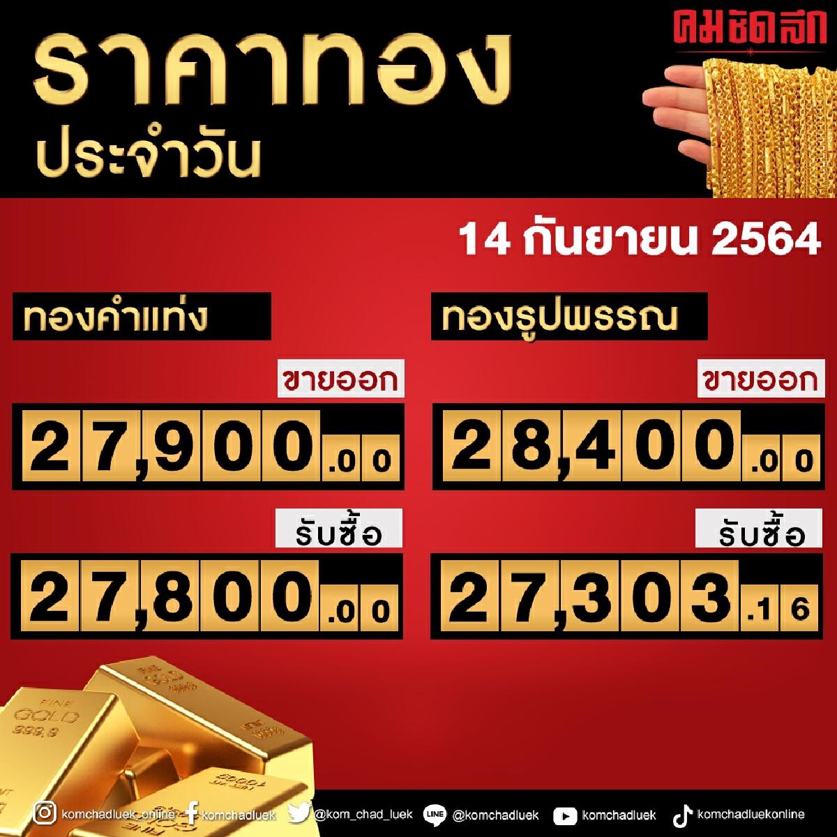 """มาแล้ว """"ราคาทอง"""" ประจำวันที่ 14 กันยายน 2564"""