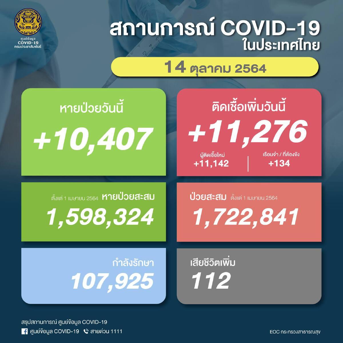 """ด่วน """"โควิดวันนี้"""" เสียชีวิตพุ่งอีก 112 ราย ติดเชื้อใหม่ยังแตะหมื่น 11,276"""