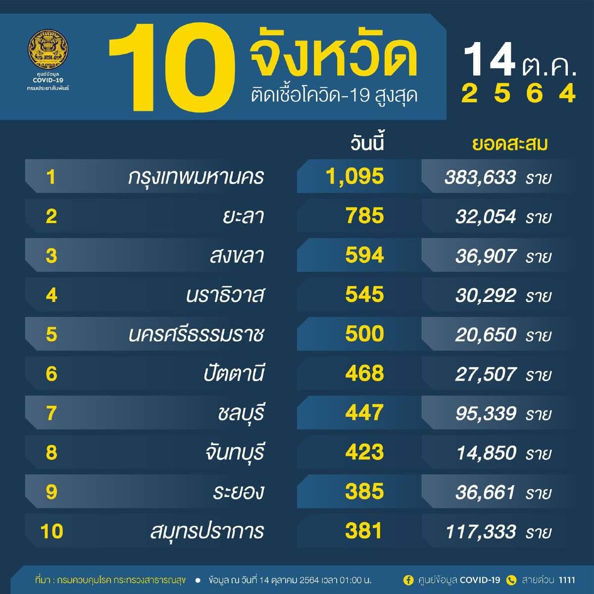 """อัปเดต ล่าสุด """"โควิดวันนี้"""" 4 จังหวัดใต้ ขึ้น Top 10"""
